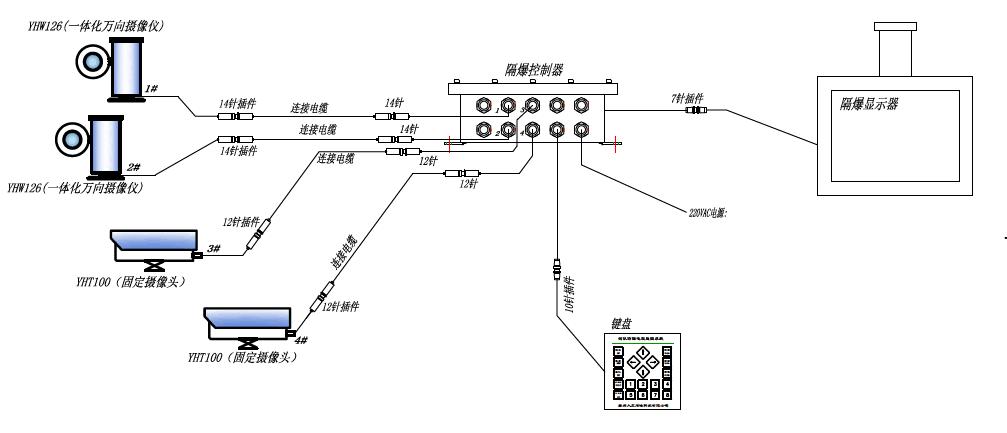 4探头典型系统